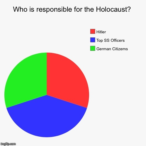 who is responsible for the holocaust pie chart-0
