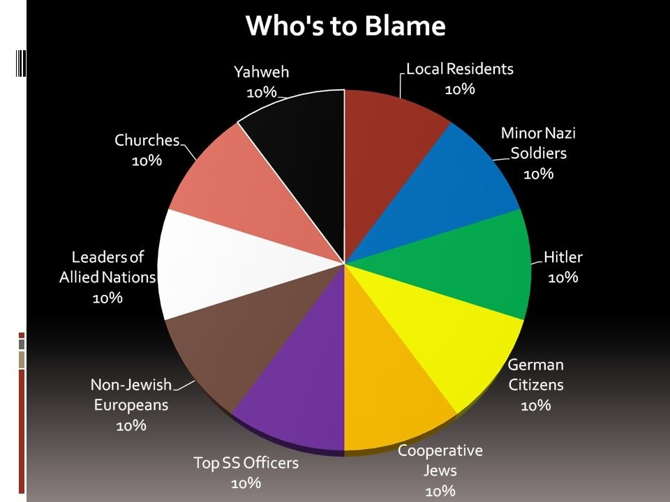 who is responsible for the holocaust pie chart-2